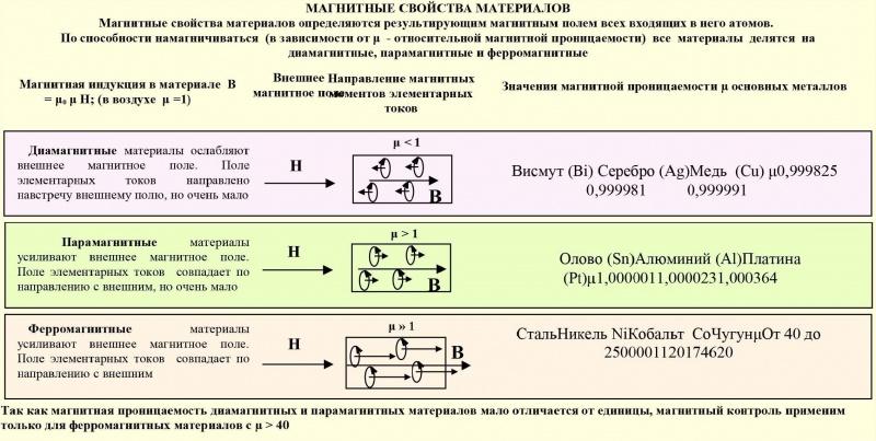 МПД. Магнитные свойства материалов.
