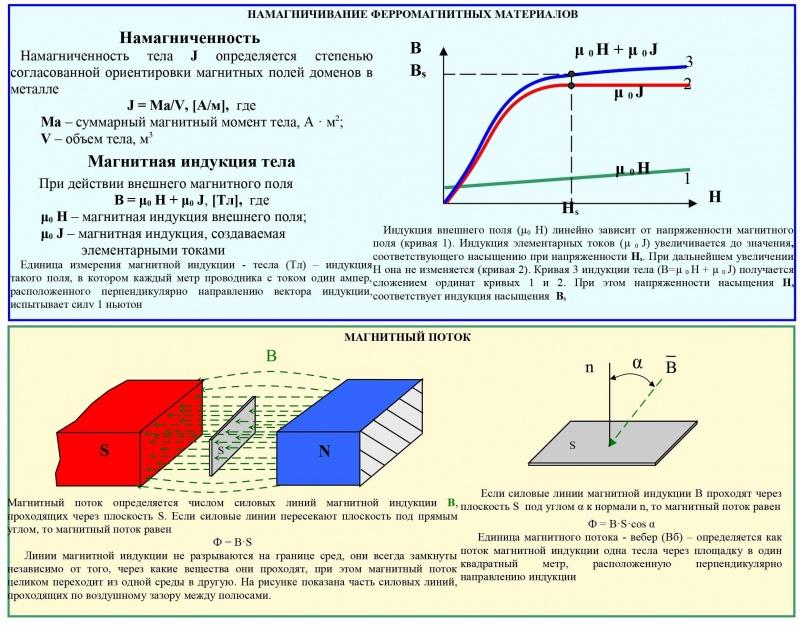 Магнитопорошковый контроль. Намагничивание ферромагнитных материалов.