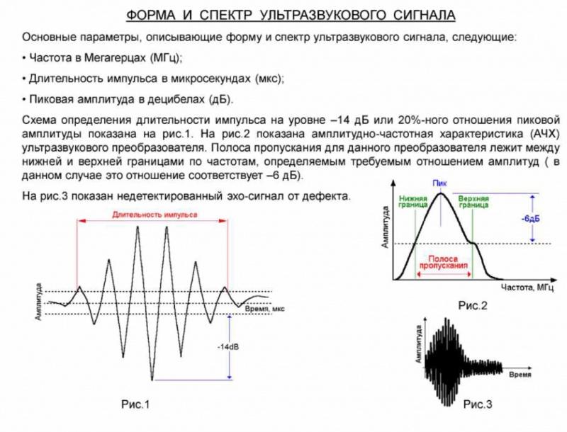 Форма и спектр ультразвукового сигнала