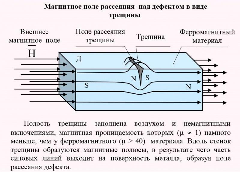 Магнитное поле рассеяния над дефектом в виде трещины