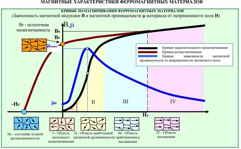 Магнитные характеристики ферромагнитных материалов