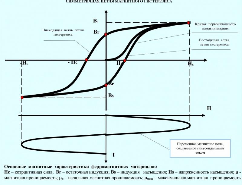 Магнитопорошковый контроль. Симметричная петля магнитного гистерезиса.