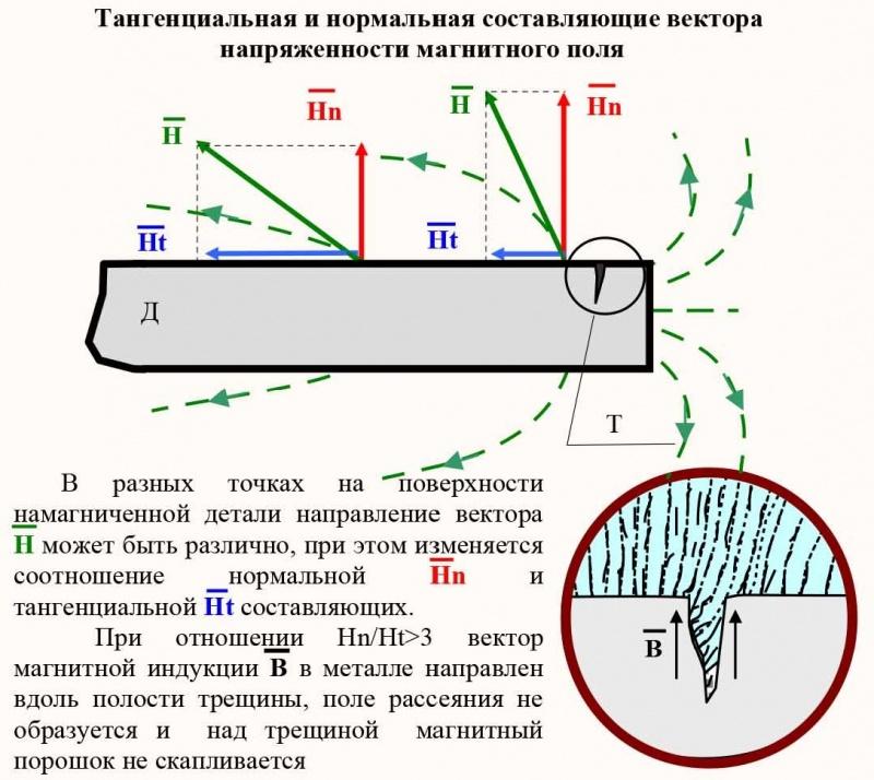 Магнитопорошковый контроль. Тангенциальная и нормальная составляющая вектора напряженности магнитного поля.