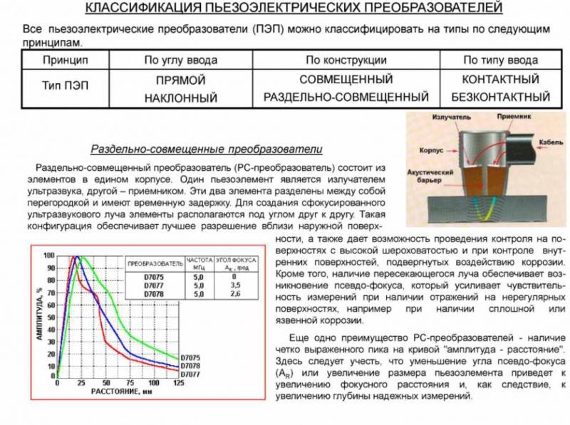 Классификация пьезоэлектрических преобразователей