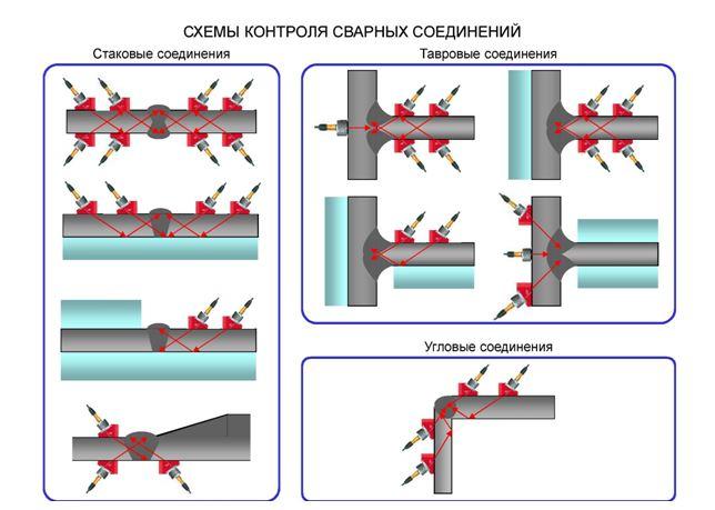Схемы контроля сварных швов