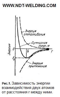 Зависимость энергии взаимодействия двух атомов от расстояния r между ними
