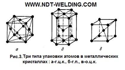 Типы упаковки атомов в кристаллических решетках
