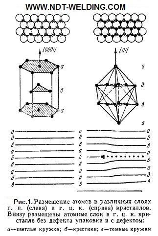 Размещение атомов в различных слоях