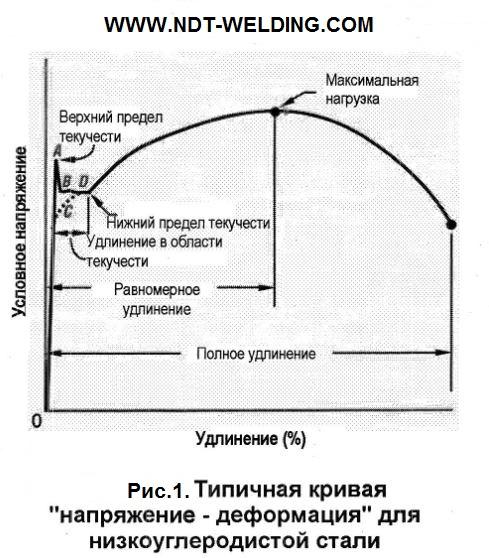 Типичная кривая «напряжение - деформация» для низкоуглеродистой стали.