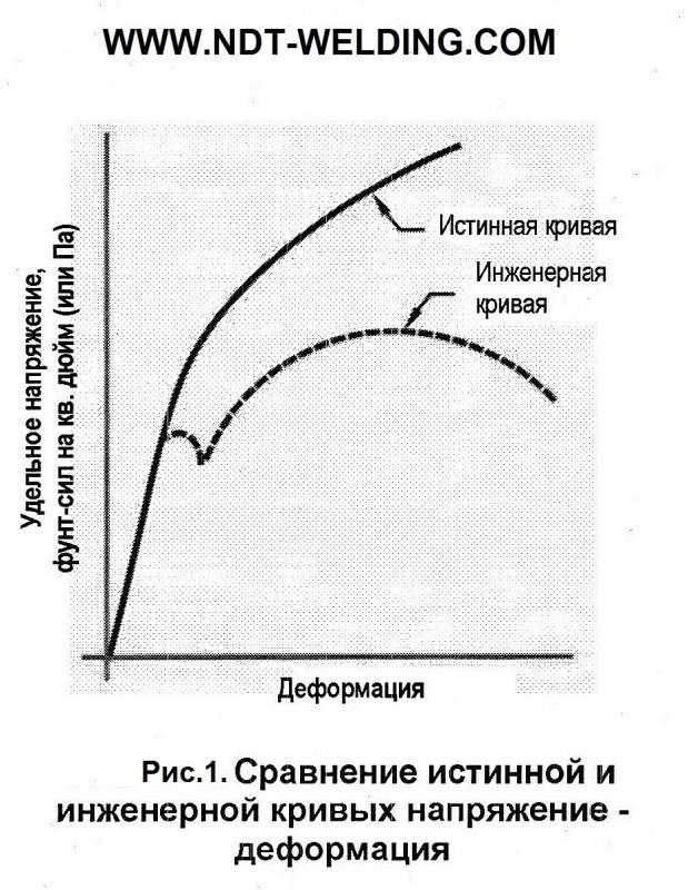 Сравнение истинной и инженерной кривых напряжение-деформация