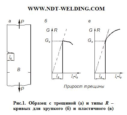 Образец с трещиной (а) и типы R – кривых для хрупкого (б) и пластичного (в) металла