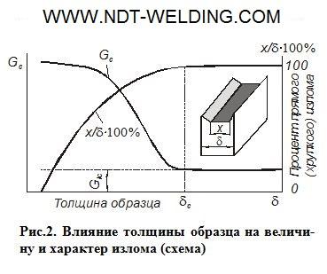 Влияние толщины образца на величину и характер излома (схема).