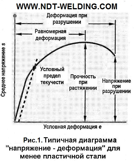 Рис.1. Типичная диаграмма «напряжение – деформация» для менее пластичной стали.