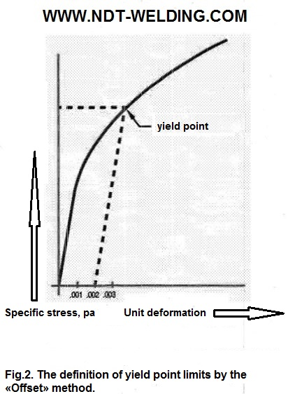 Fig.2. The definition of yield point limits by the «Offset» method.