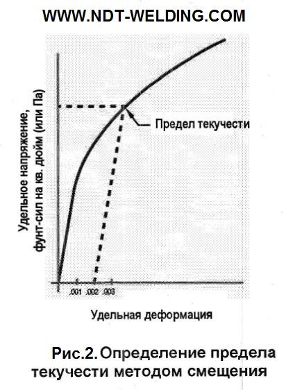 Рис.2. Определение предела текучести методом смещения.